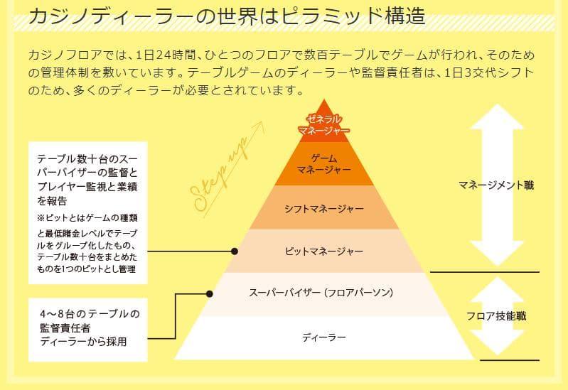 カジノ ピラミッド